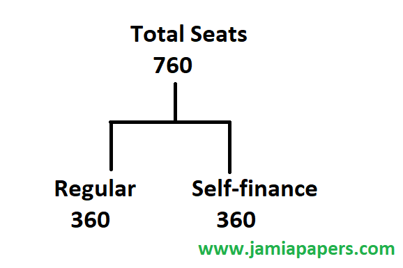 Total seats